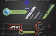 نرخ مشارکت اقتصادی و نرخ بیکاری تهرانی ها چند است؟