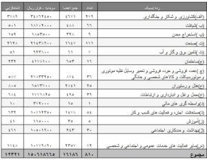 آمار خرداد