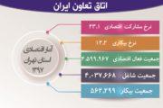 عملکرد اقتصادی استان تهران از نگاه آمار